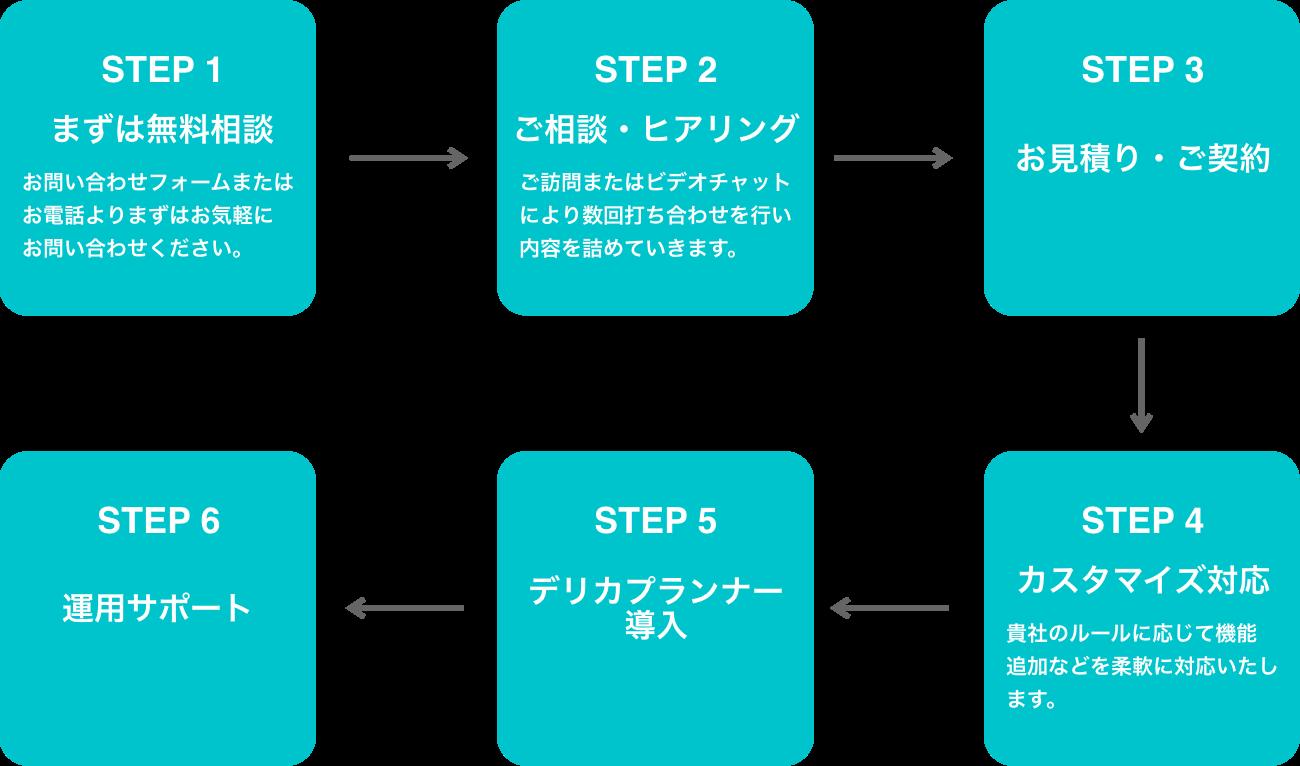 導入までの流れを示したフロー図