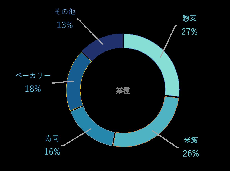 利用店舗における部門ごとの利用割合を表した円グラフ